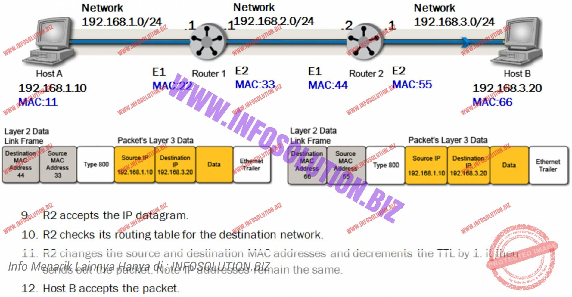 If default gateway's MAC address is not in Host A's cache