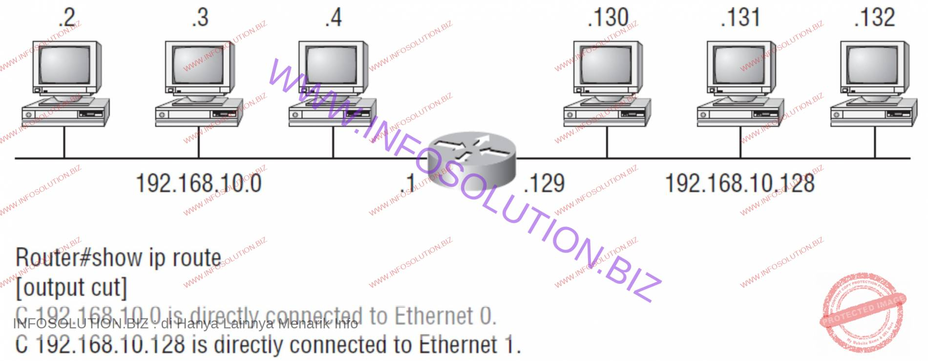 Implementing a Class C /25 logical network