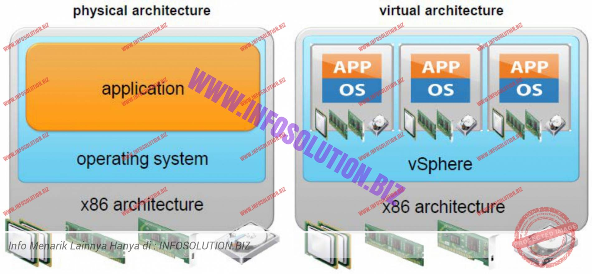 Physical and Virtual Architecture