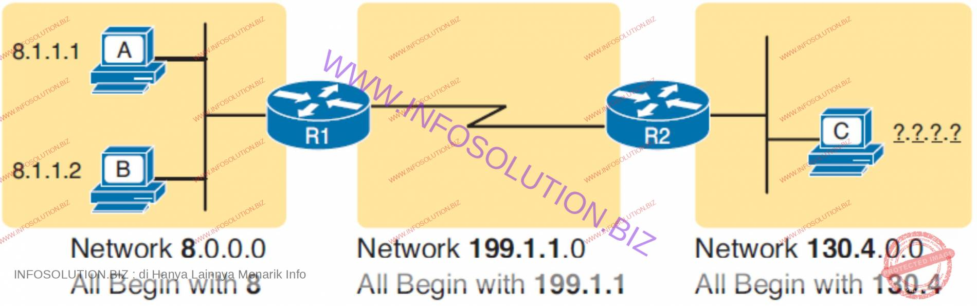 Rules for Grouping IP Addresses