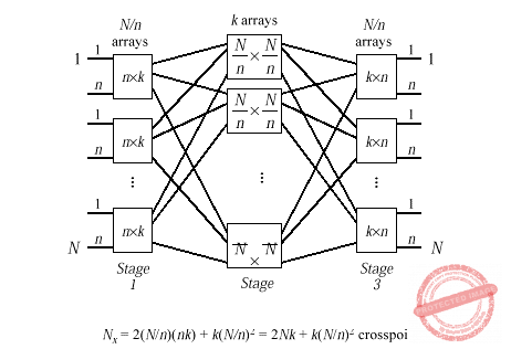 Three Stage Switch Matrix (Multiple Stage Switch example)
