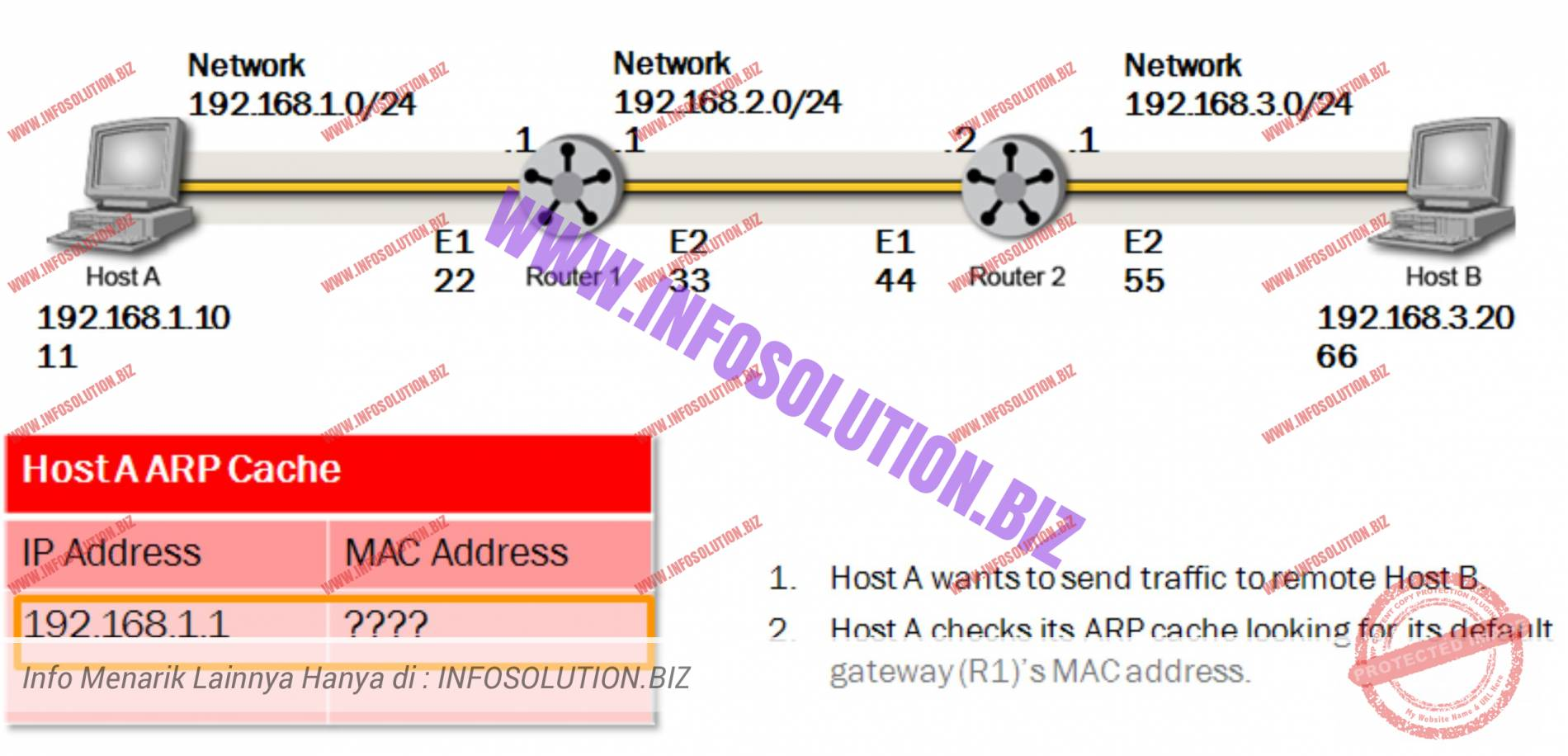 details how a packet is routed from Host A to Host B on another subnet or network address