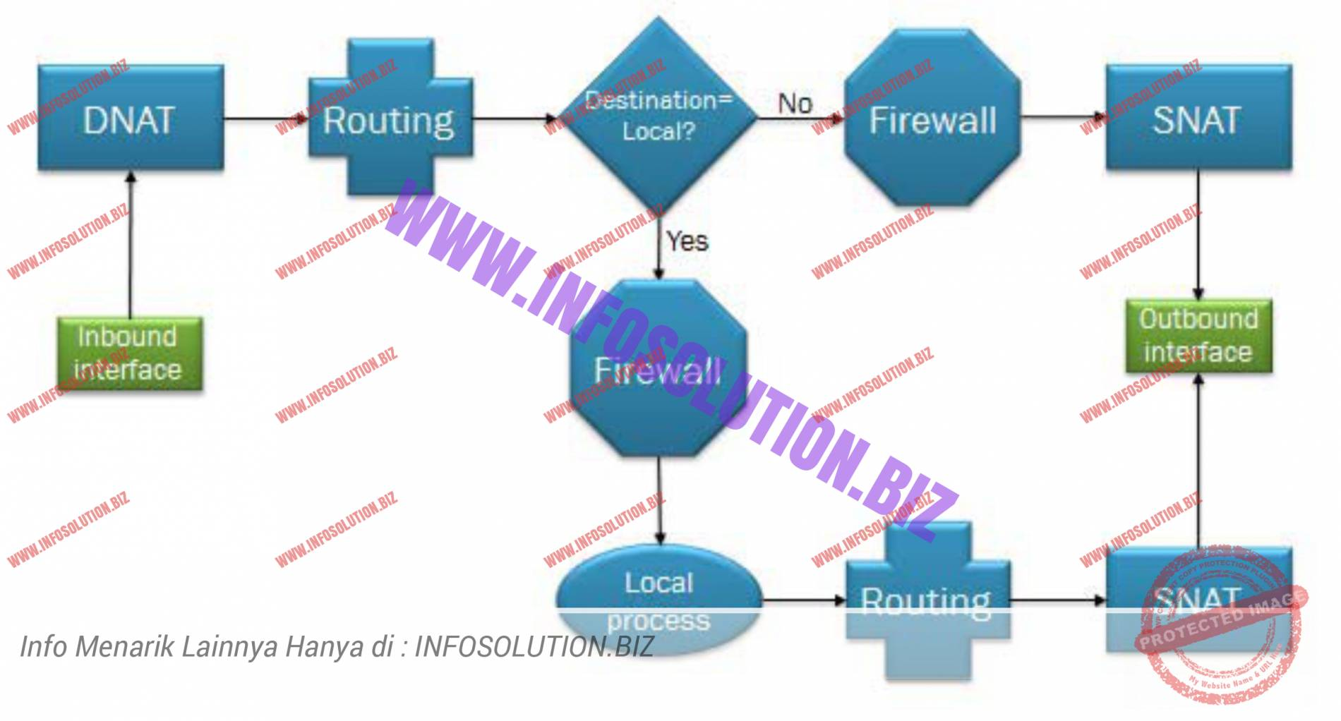 vRouter packet processing