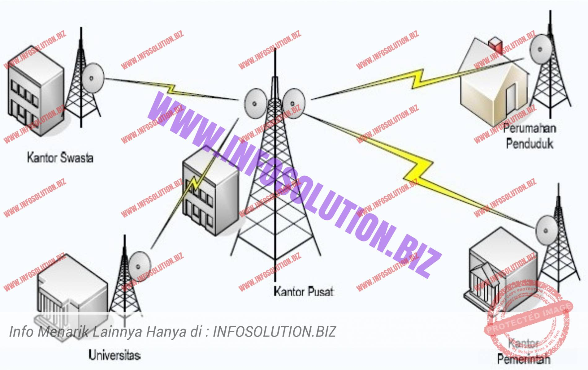 Koneksi Point to Multipoint (PTMP)