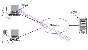 a network with two clients and one server